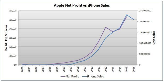 Apple Profit vs iPhone Sales