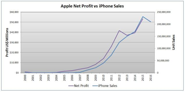 Apple Profit vs iPhone Sales